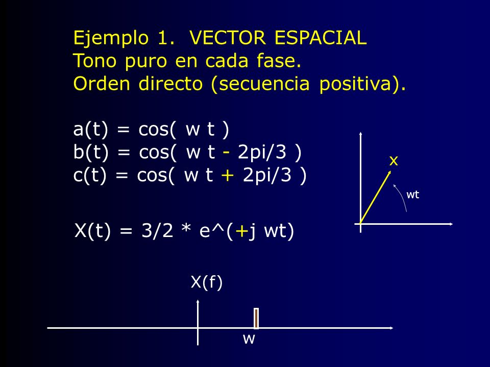 Ejemplo 1. VECTOR ESPACIAL Tono puro en cada fase. Orden directo (secuencia positiva). a(t) = cos( w t ) b(t) = cos( w t - 2pi/3 ) c(t) = cos( w t + 2