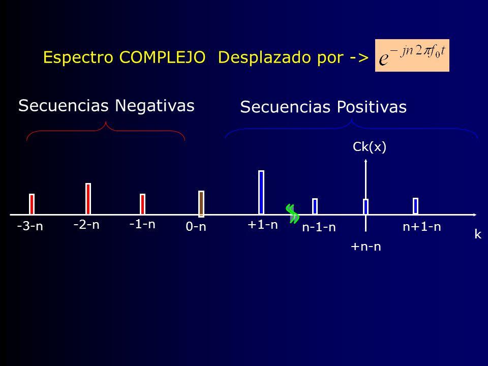 Espectro COMPLEJO Desplazado por -> -1-n Ck(x) +1-n Secuencias Positivas Secuencias Negativas k -3-n -2-n 0-n n-1-n +n-n n+1-n
