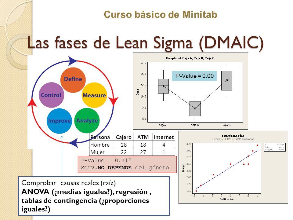 Curso básico de Minitab Las fases de Lean Sigma (DMAIC) Comprobar causas reales (raíz) ANOVA (¿medias iguales?), regresión, tablas de contingencia (¿p