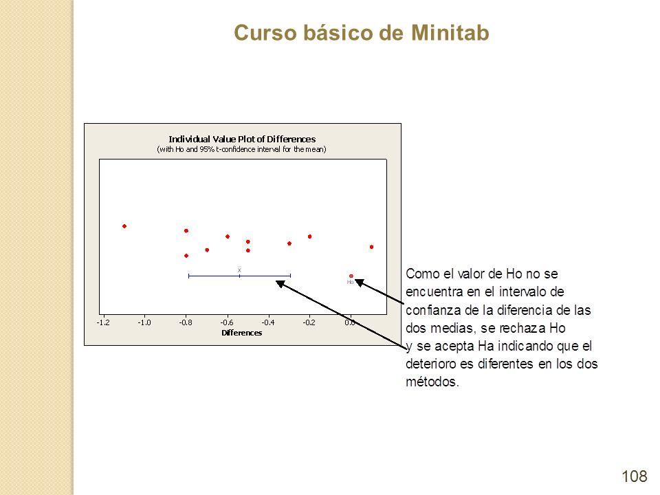 Curso básico de Minitab 108