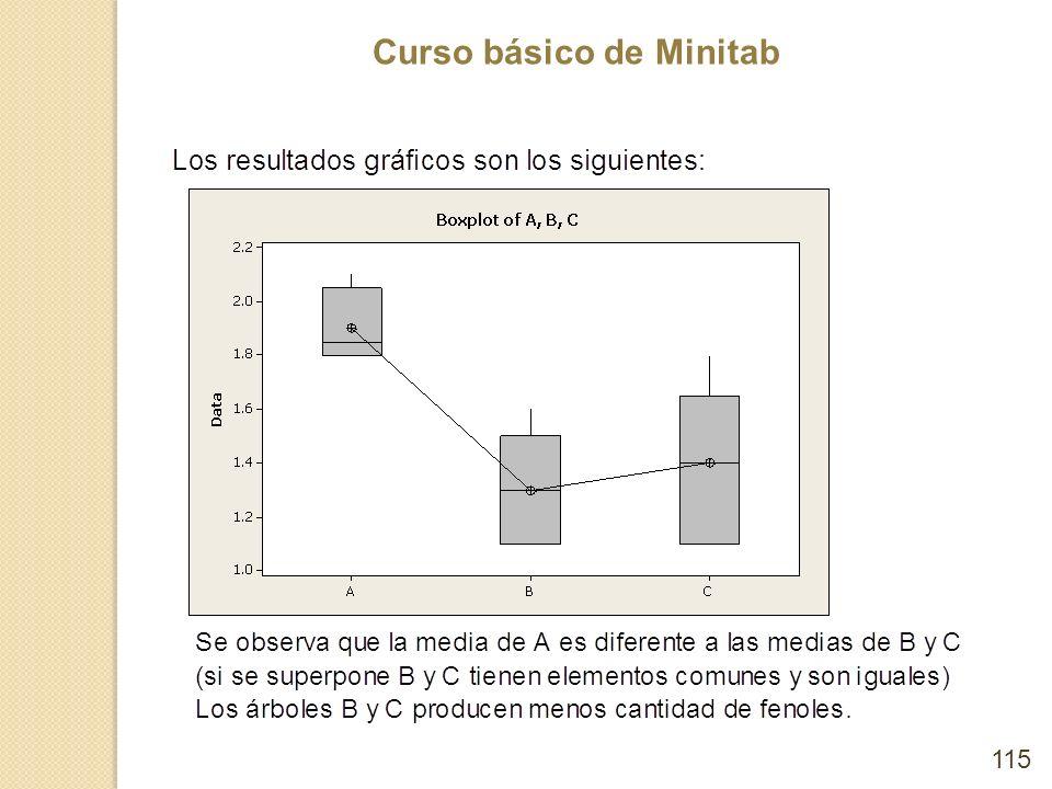 Curso básico de Minitab 115