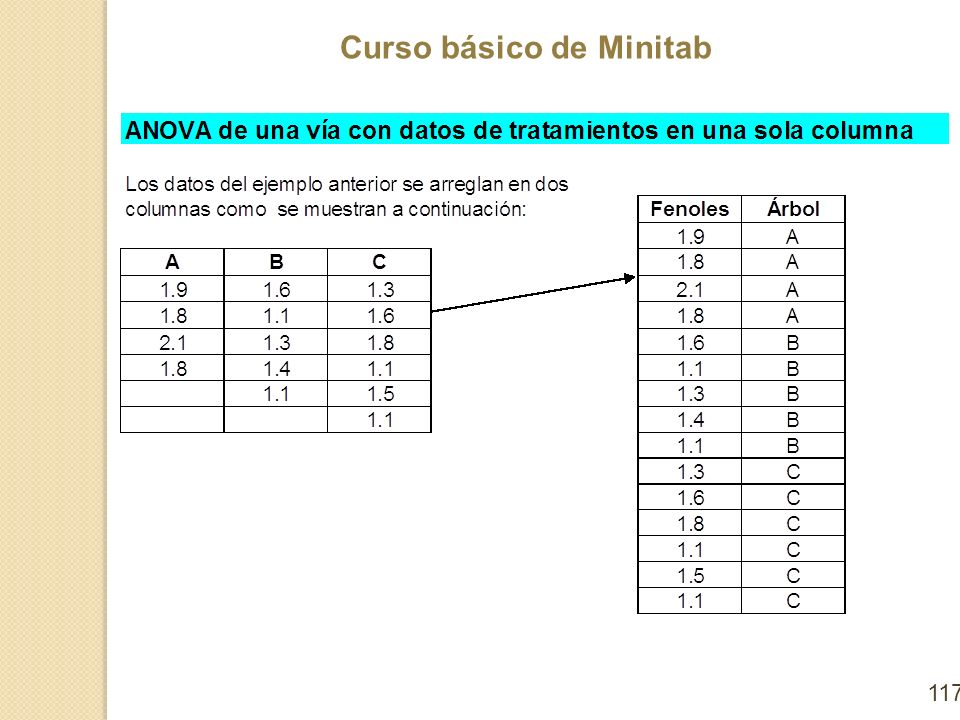 Curso básico de Minitab 117