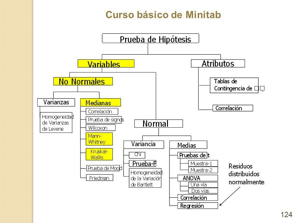 Curso básico de Minitab 124