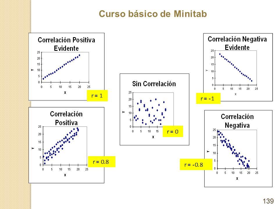 Curso básico de Minitab 139