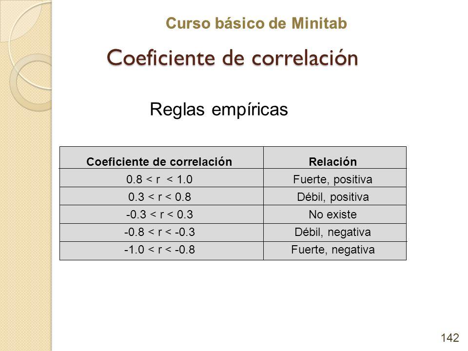 Curso básico de Minitab Coeficiente de correlación 142 Coeficiente de correlación 0.8 < r < 1.0 0.3 < r < 0.8 -0.3 < r < 0.3 -0.8 < r < -0.3 -1.0 < r