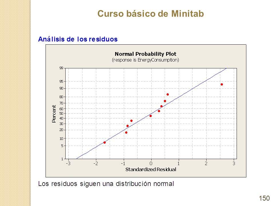 Curso básico de Minitab 150