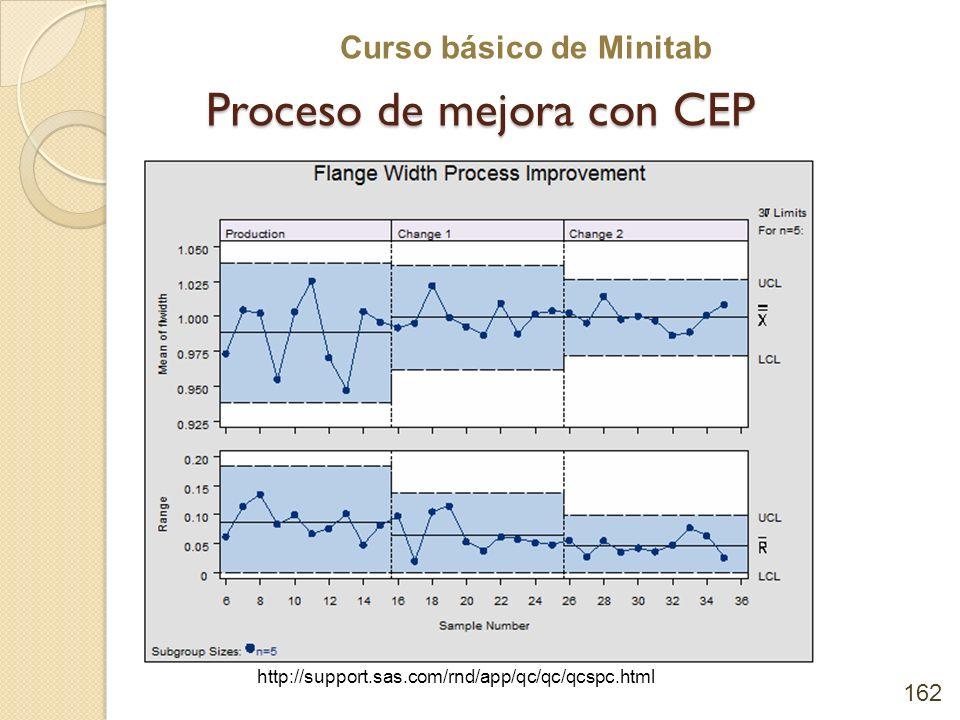 Curso básico de Minitab Proceso de mejora con CEP 162 http://support.sas.com/rnd/app/qc/qc/qcspc.html
