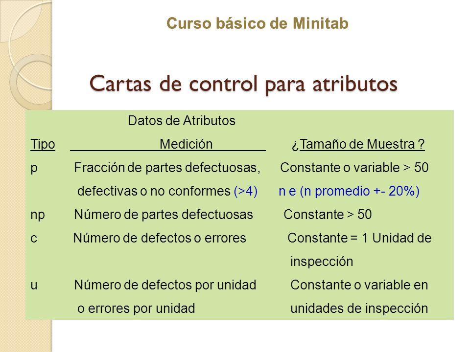 Curso básico de Minitab Cartas de control para atributos Datos de Atributos Tipo Medición ¿Tamaño de Muestra ? p Fracción de partes defectuosas, Const