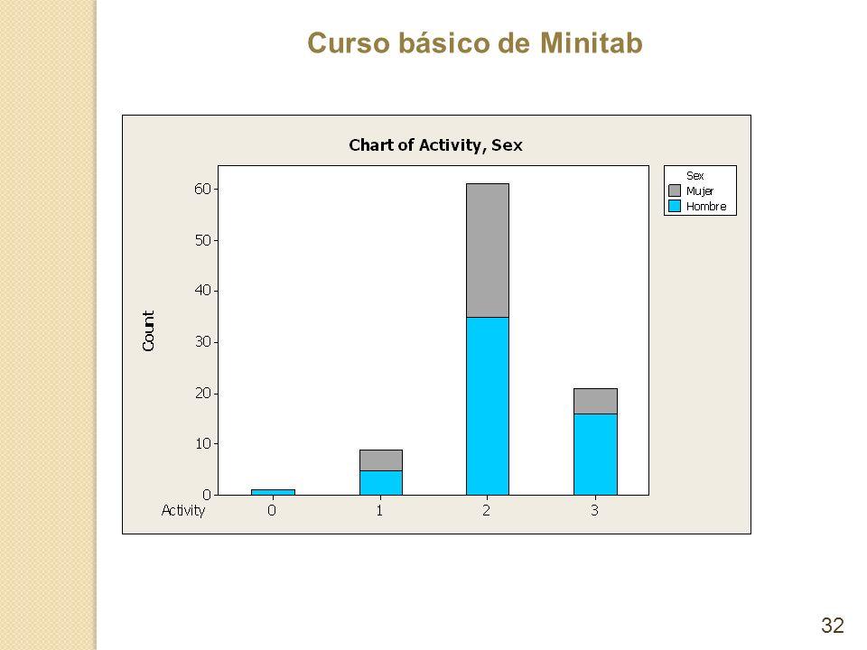 Curso básico de Minitab 32