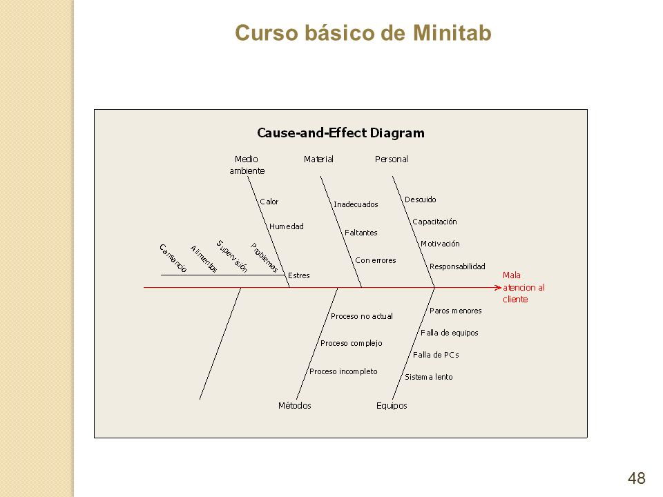 Curso básico de Minitab 48