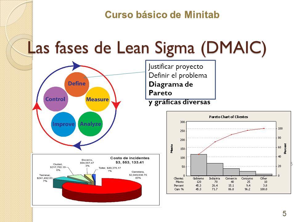 Curso básico de Minitab Las fases de Lean Sigma (DMAIC) 5 Justificar proyecto Definir el problema Diagrama de Pareto y gráficas diversas 5