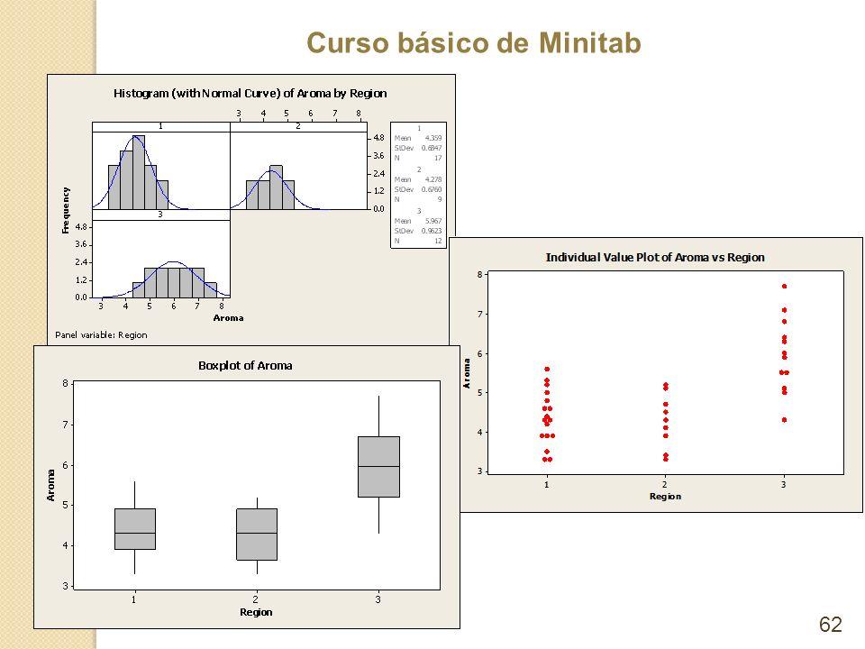Curso básico de Minitab 62