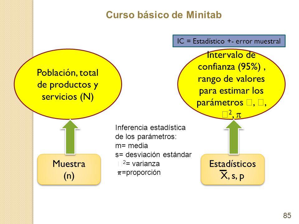 Curso básico de Minitab 85 Población, total de productos y servicios (N) Muestra (n) Muestra (n) Intervalo de confianza (95%), rango de valores para e