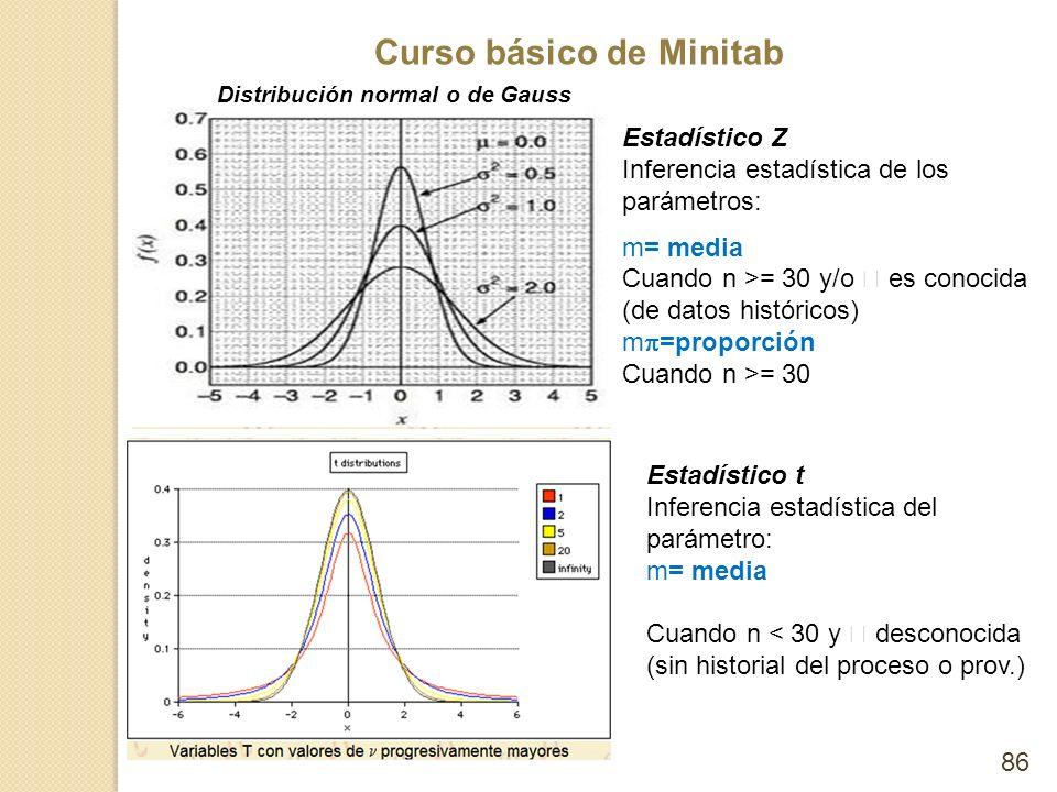 Curso básico de Minitab 86 Distribución normal o de Gauss Estadístico Z Inferencia estadística de los parámetros: m= media Cuando n >= 30 y/o es conoc