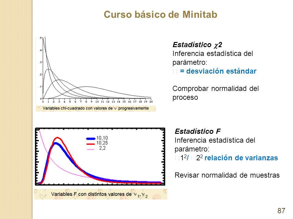 Curso básico de Minitab 87 Estadístico 2 Inferencia estadística del parámetro: = desviación estándar Comprobar normalidad del proceso Estadístico F In