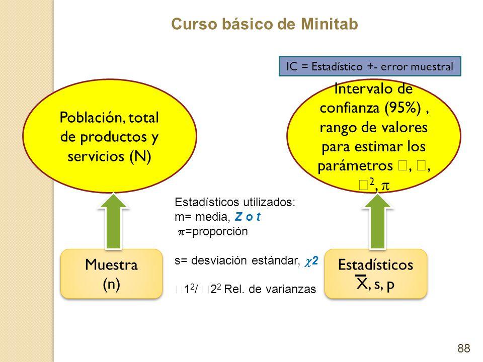 Curso básico de Minitab 88 Población, total de productos y servicios (N) Muestra (n) Muestra (n) Intervalo de confianza (95%), rango de valores para e