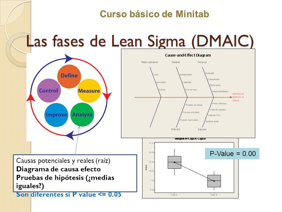 Curso básico de Minitab Las fases de Lean Sigma (DMAIC) Causas potenciales y reales (raíz) Diagrama de causa efecto Pruebas de hipótesis (¿medias igua