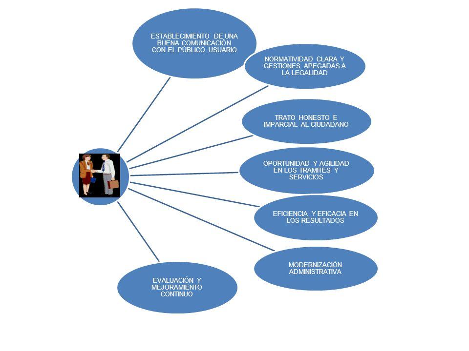 ESTABLECIMIENTO DE UNA BUENA COMUNICACIÓN CON EL PÚBLICO USUARIO NORMATIVIDAD CLARA Y GESTIONES APEGADAS A LA LEGALIDAD TRATO HONESTO E IMPARCIAL AL CIUDADANO OPORTUNIDAD Y AGILIDAD EN LOS TRAMITES Y SERVICIOS EFICIENCIA Y EFICACIA EN LOS RESULTADOS MODERNIZACIÓN ADMINISTRATIVA EVALUACIÓN Y MEJORAMIENTO CONTINUO