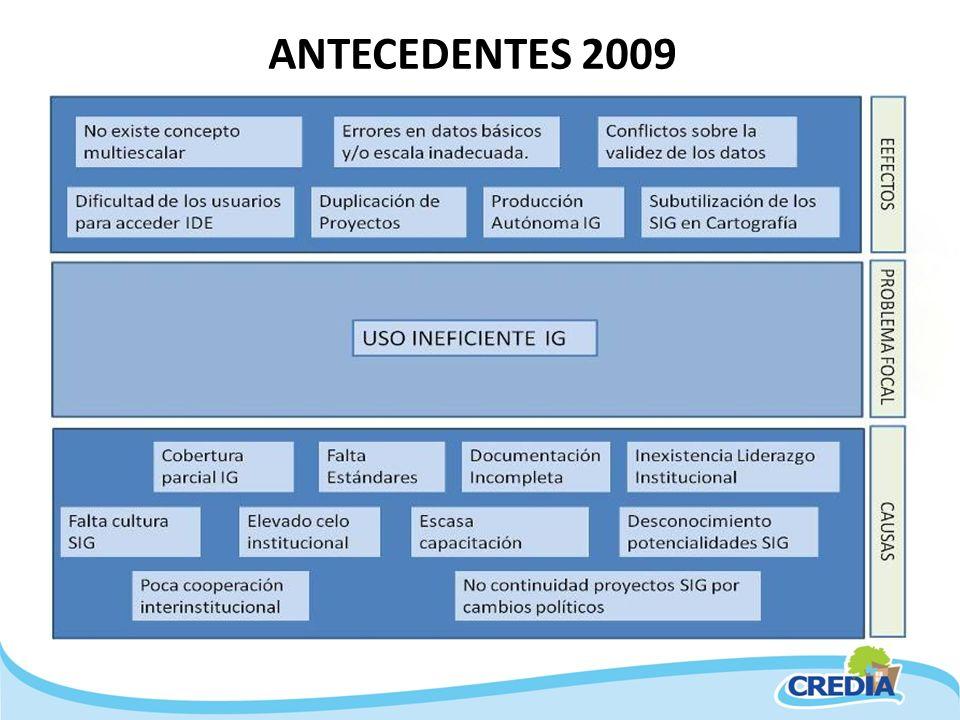 ANTECEDENTES 2009