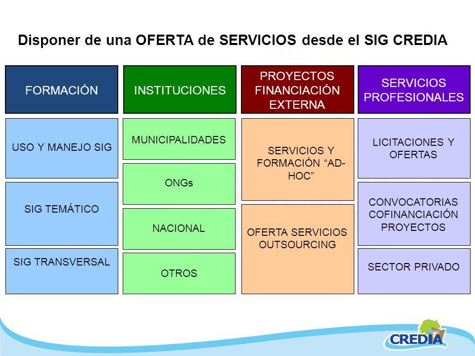 FORMACIÓN USO Y MANEJO SIG SIG TEMÁTICO SIG TRANSVERSAL SERVICIOS Y FORMACIÓN AD- HOC OFERTA SERVICIOS OUTSOURCING PROYECTOS FINANCIACIÓN EXTERNA MUNI