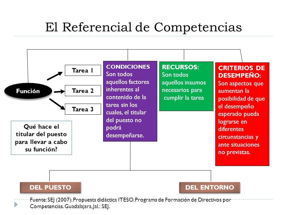 El Referencial de Competencias Función Tarea 1 Tarea 2 Tarea 3 CONDICIONES Son todos aquellos factores inherentes al contenido de la tarea sin los cua