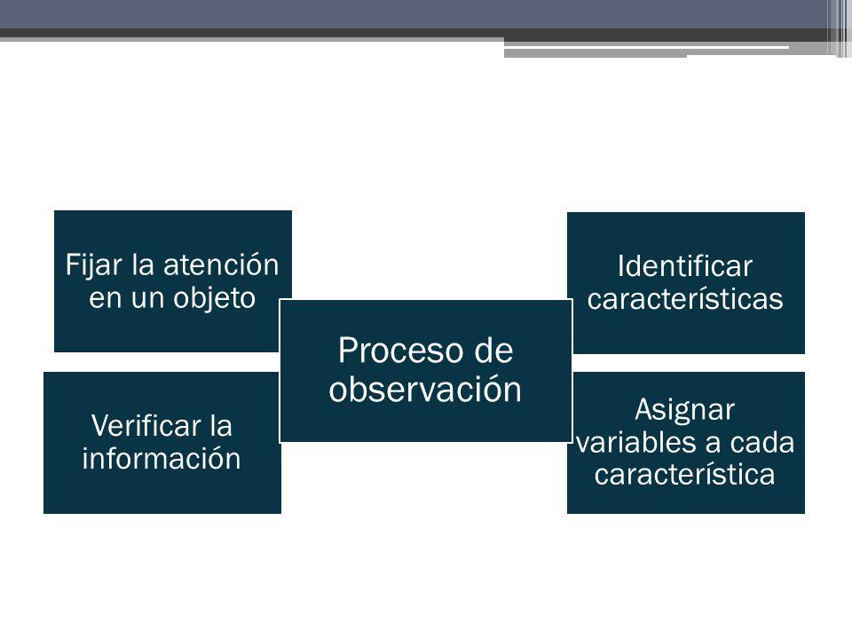 Fijar la atención en un objeto Identificar características Asignar variables a cada característica Verificar la información Proceso de observación