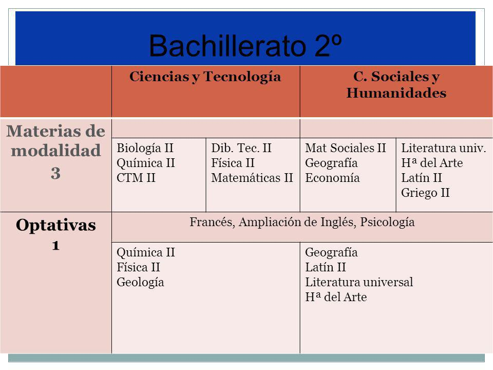 Ciencias y TecnologíaC. Sociales y Humanidades Materias de modalidad 3 Biología II Química II CTM II Dib. Tec. II Física II Matemáticas II Mat Sociale