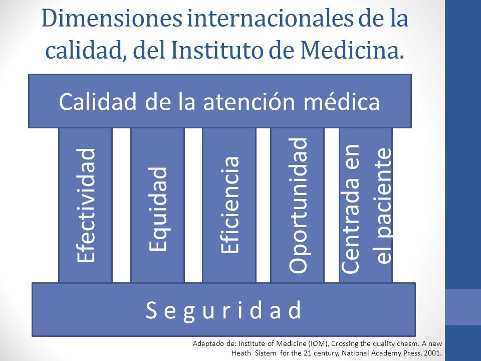 Dimensiones internacionales de la calidad, del Instituto de Medicina. Efectividad Equidad Eficiencia Oportunidad Centrada en el paciente S e g u r i d
