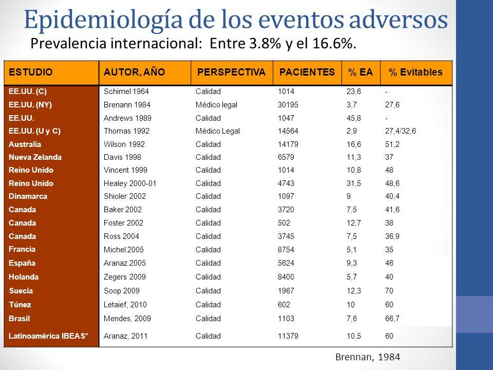 Epidemiología de los eventos adversos Prevalencia internacional: Entre 3.8% y el 16.6%. Brennan, 1984 ESTUDIO AUTOR, AÑOPERSPECTIVA PACIENTES% EA% Evi