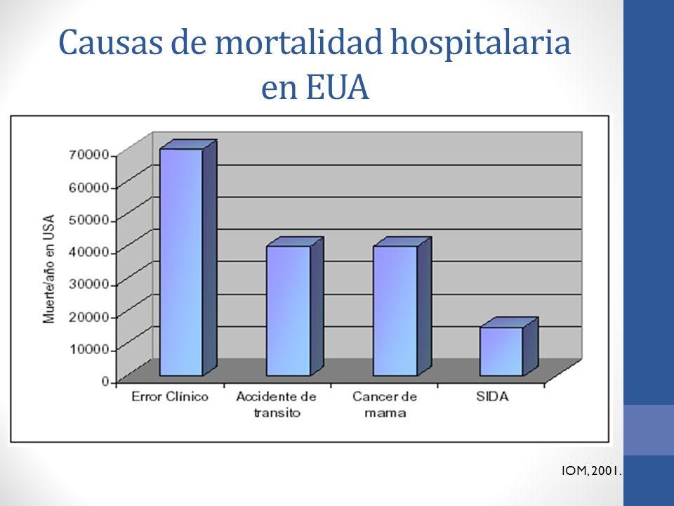 Causas de mortalidad hospitalaria en EUA IOM, 2001.