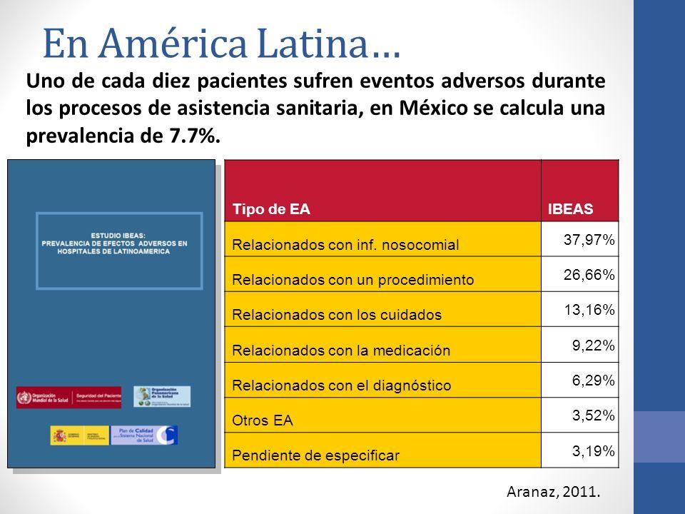 En América Latina… Uno de cada diez pacientes sufren eventos adversos durante los procesos de asistencia sanitaria, en México se calcula una prevalenc