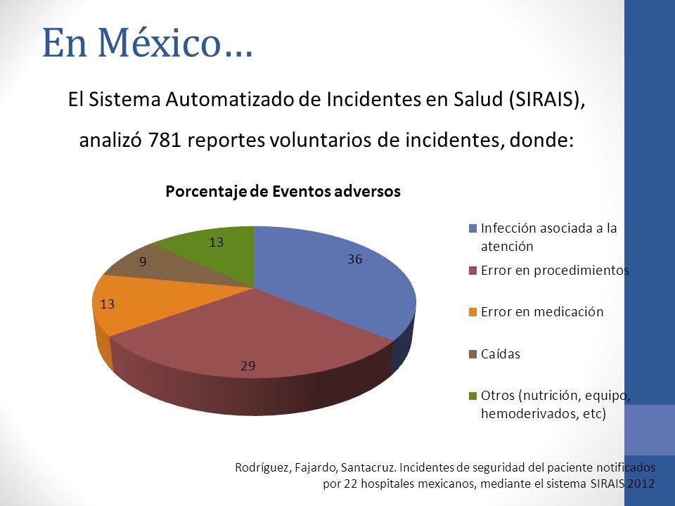 En México… El Sistema Automatizado de Incidentes en Salud (SIRAIS), analizó 781 reportes voluntarios de incidentes, donde: Rodríguez, Fajardo, Santacr