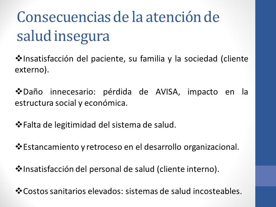 Consecuencias de la atención de salud insegura Insatisfacción del paciente, su familia y la sociedad (cliente externo). Daño innecesario: pérdida de A