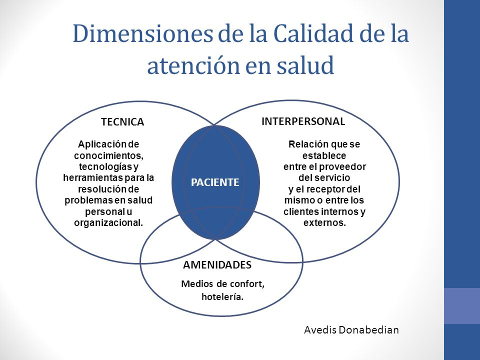 Dimensiones de la Calidad de la atención en salud PACIENTE TECNICA INTERPERSONAL AMENIDADES Aplicación de conocimientos, tecnologías y herramientas pa