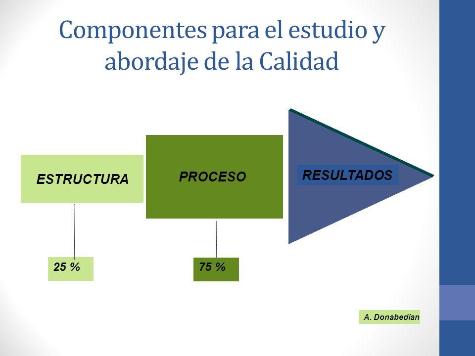 Componentes para el estudio y abordaje de la Calidad ESTRUCTURA RESULTADOS PROCESO A. Donabedian 25 % 75 %