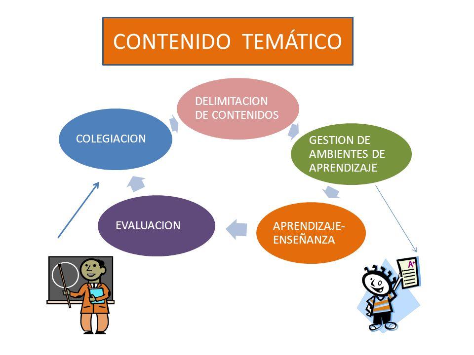 DELIMITACION DE CONTENIDOS GESTION DE AMBIENTES DE APRENDIZAJE APRENDIZAJE- ENSEÑANZA EVALUACION COLEGIACION CONTENIDO TEMÁTICO