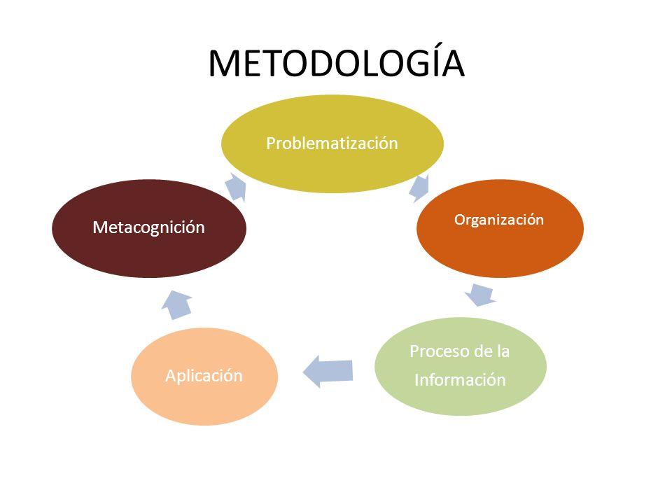 METODOLOGÍA Problematización Organización Proceso de la Información AplicaciónMetacognición
