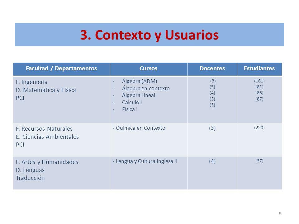 3. Contexto y Usuarios Facultad / DepartamentosCursosDocentesEstudiantes F. Ingeniería D. Matemática y Física PCI -Álgebra (ADM) -Álgebra en contexto
