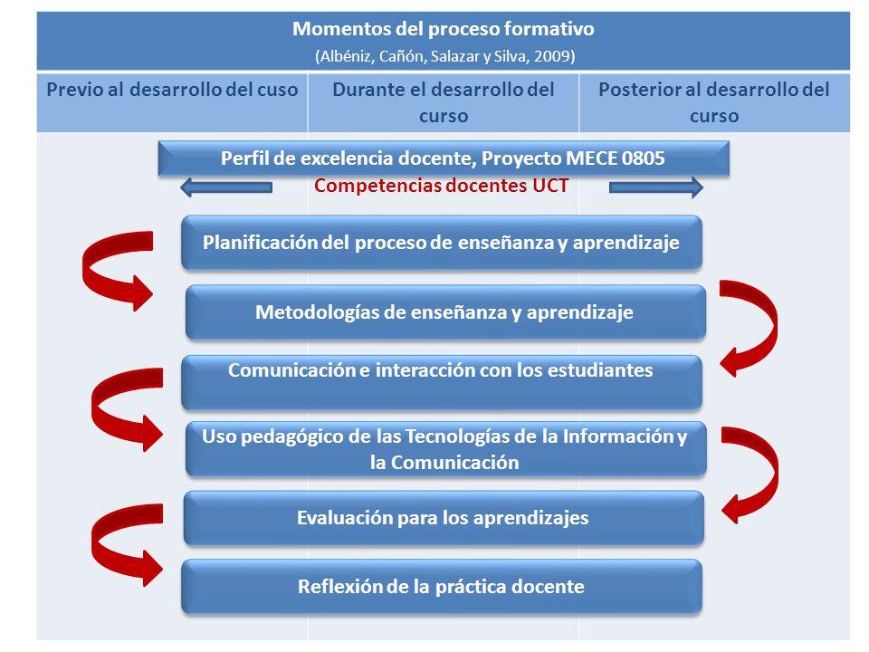 Momentos del proceso formativo (Albéniz, Cañón, Salazar y Silva, 2009) Previo al desarrollo del cusoDurante el desarrollo del curso Posterior al desar