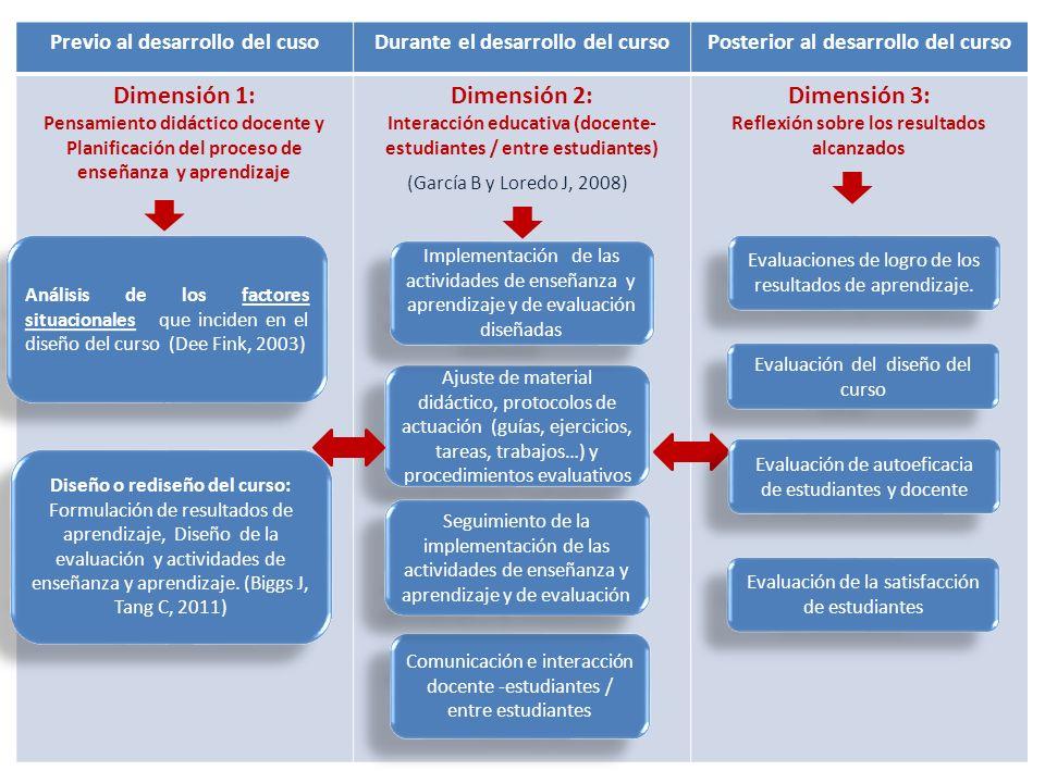 Previo al desarrollo del cusoDurante el desarrollo del cursoPosterior al desarrollo del curso Dimensión 1: Pensamiento didáctico docente y Planificaci
