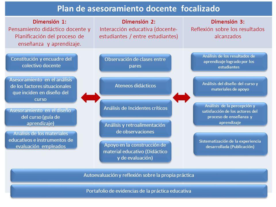 Plan de asesoramiento docente focalizado Dimensión 1: Pensamiento didáctico docente y Planificación del proceso de enseñanza y aprendizaje. Dimensión