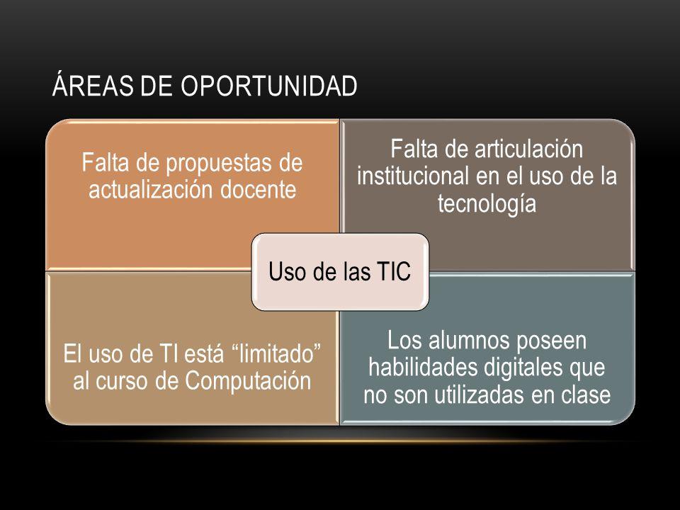 ÁREAS DE OPORTUNIDAD Falta de propuestas de actualización docente Falta de articulación institucional en el uso de la tecnología El uso de TI está lim