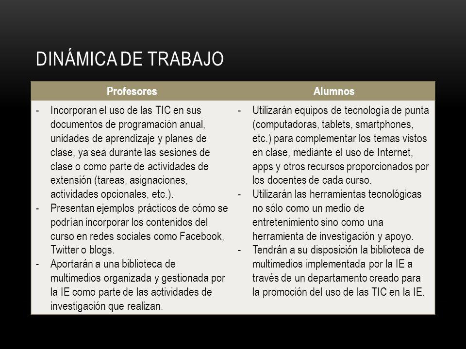 DINÁMICA DE TRABAJO ProfesoresAlumnos -Incorporan el uso de las TIC en sus documentos de programación anual, unidades de aprendizaje y planes de clase