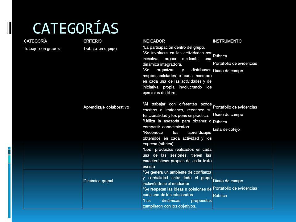 RESULTADOS Y CATEGORÍAS Trabajos Con Grupos Aprendizaje colaborativo Dinámica Grupal