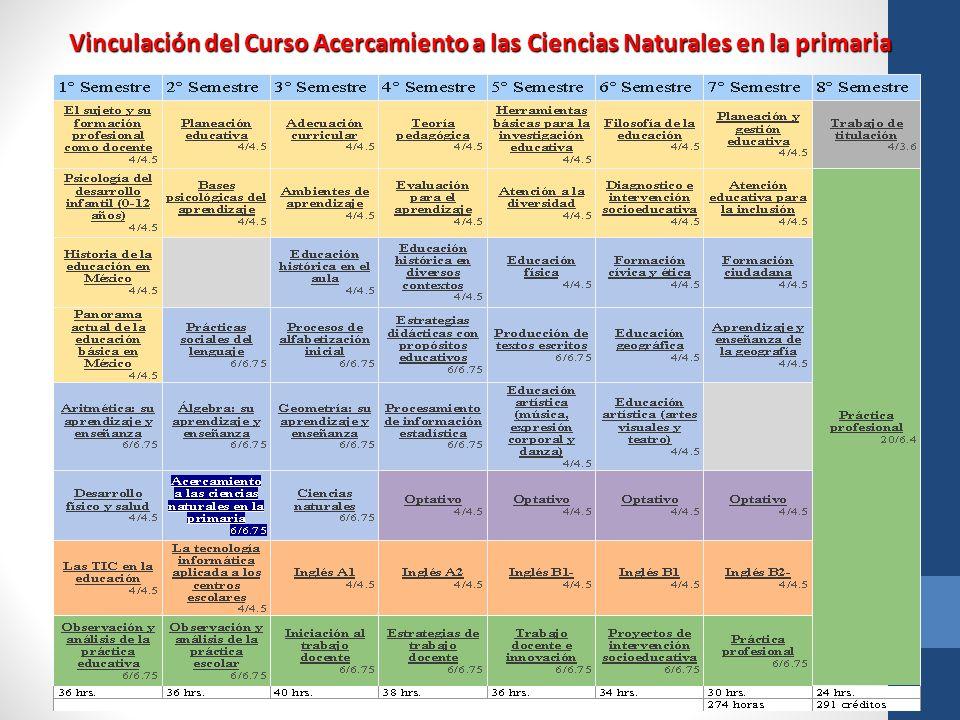 Vinculación del Curso Acercamiento a las Ciencias Naturales en la primaria