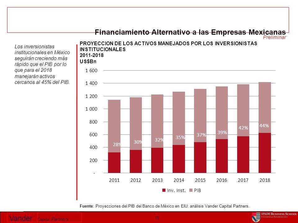 Vander Capital Partners PROYECCION DE LOS ACTIVOS MANEJADOS POR LOS INVERSIONISTAS INSTITUCIONALES 2011-2018 US$Bn 19 Fuente: Proyecciones del PIB del Banco de México en EIU; análisis Vander Capital Partners.