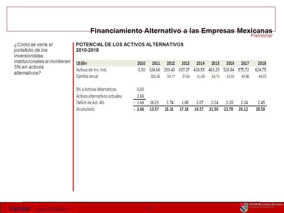 Vander Capital Partners POTENCIAL DE LOS ACTIVOS ALTERNATIVOS 2010-2018 21 ¿Como se vería el portafolio de los inversionistas institucionales si invirtieran 5% en activos alternativos.
