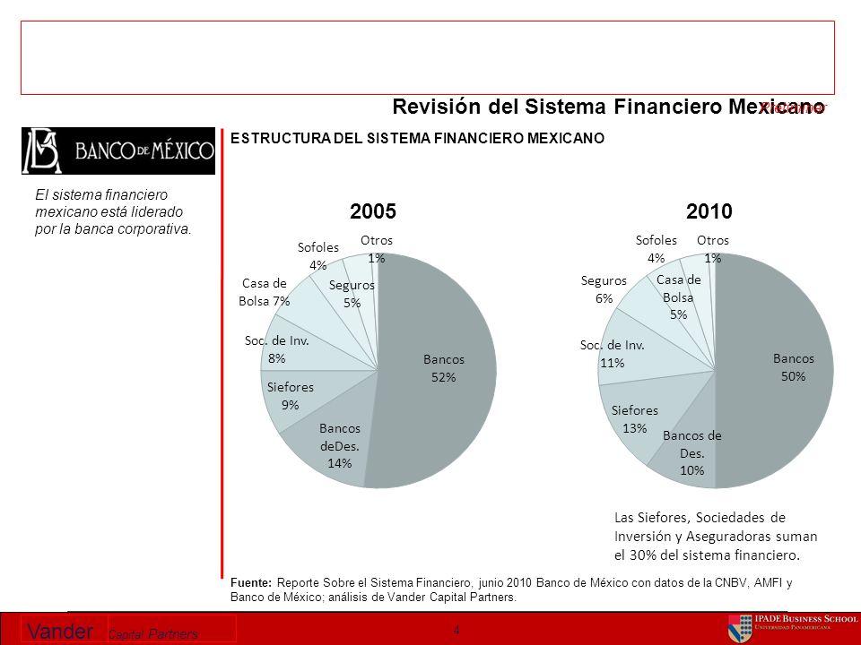 Vander Capital Partners AHORRO EN MEXICO Sep 2000– Sep 2010 US$Bn & % del PIB 15 Fuente: CNBV, Banco de México, INDEVAL, CONSAR; análisis Vander Capital Partners Nota: Los fondos de pensiones hipotecarios (Infonavit and FOVISSSTE) y el Bono ISSSTE Bonus no están incluidos.