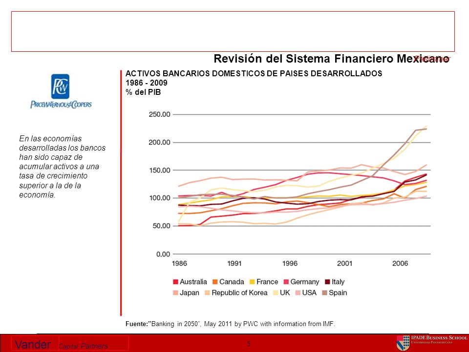 Vander Capital Partners 5 Revisión del Sistema Financiero Mexicano Fuente:Banking in 2050, May 2011 by PWC with information from IMF.