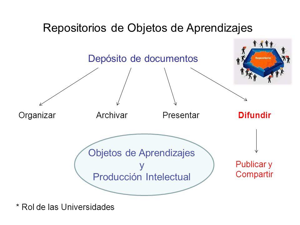 Repositorios de Objetos de Aprendizajes Organizar Depósito de documentos ArchivarPresentarDifundir Objetos de Aprendizajes y Producción Intelectual Pu